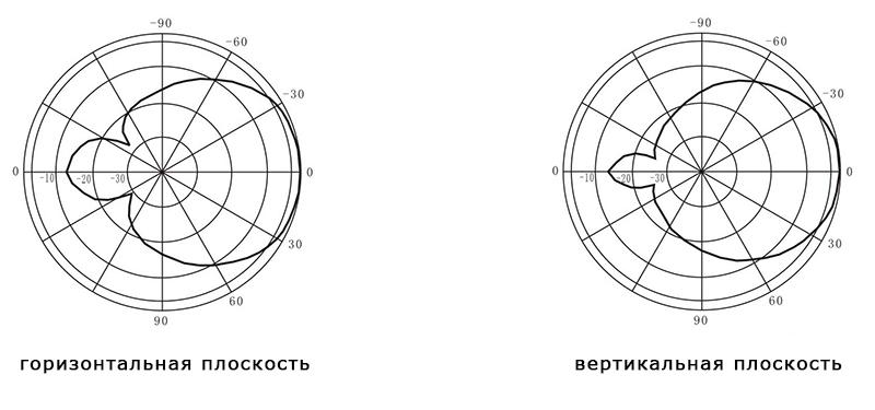 Направленная внешняя антенна G5 для подавителей диаграмма направленности антенны