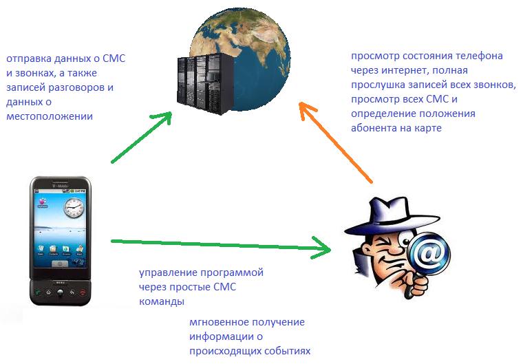 Описание сервиса удаленной диагностики и обслуживания смартфонов remote call.
