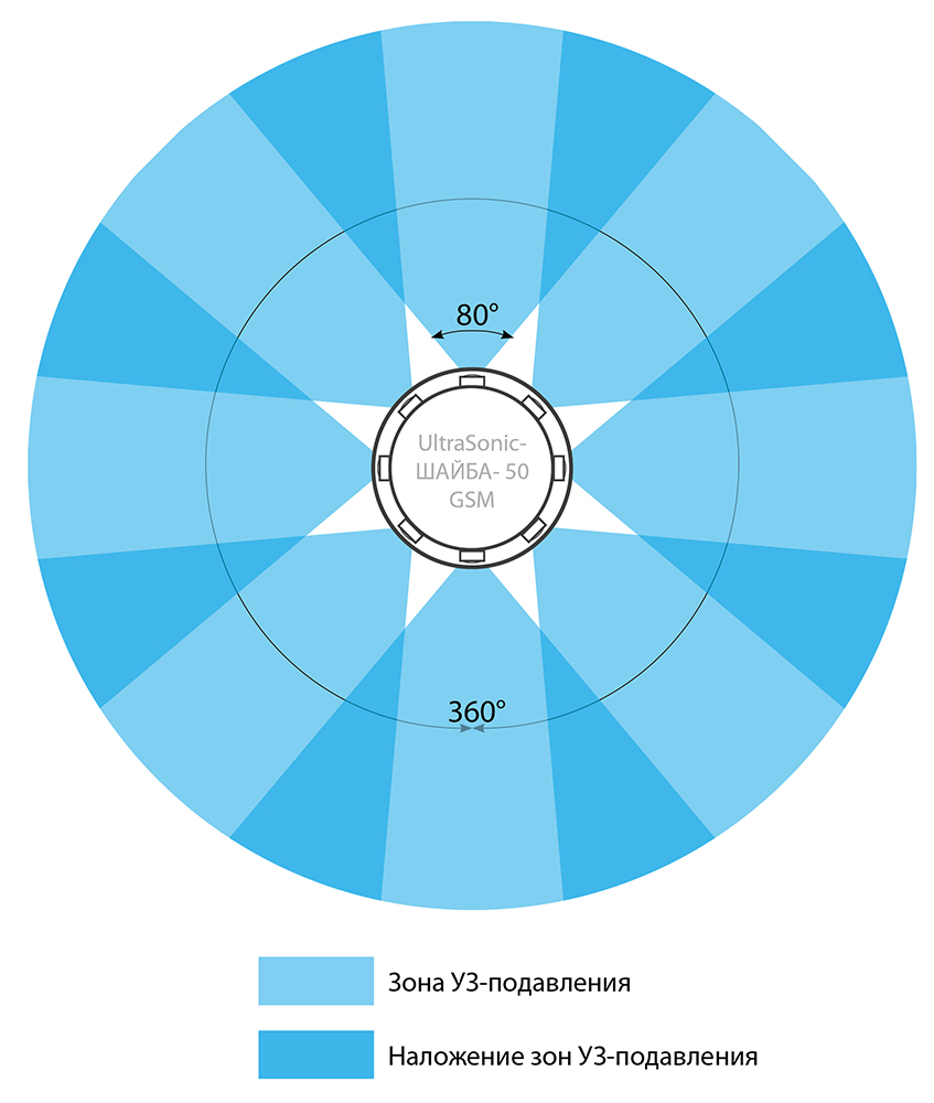 Ultrasonic Шайба-50 GSM схема кругового подавления на 360 градусов
